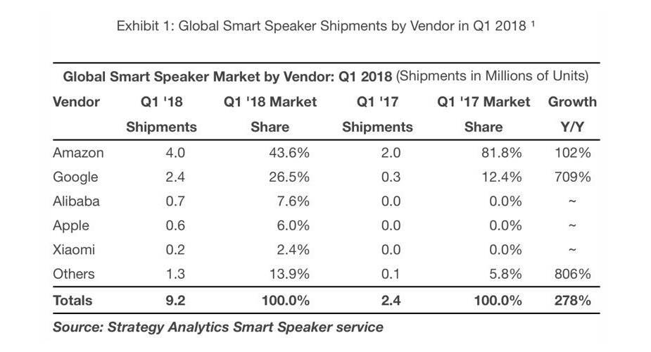 rynek smart głośników w pierwszym kwartale 2018 roku