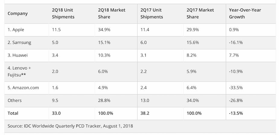 Rynek tabletów w Q2 2018