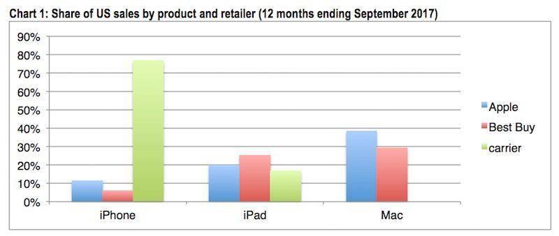 sprzedaż Apple