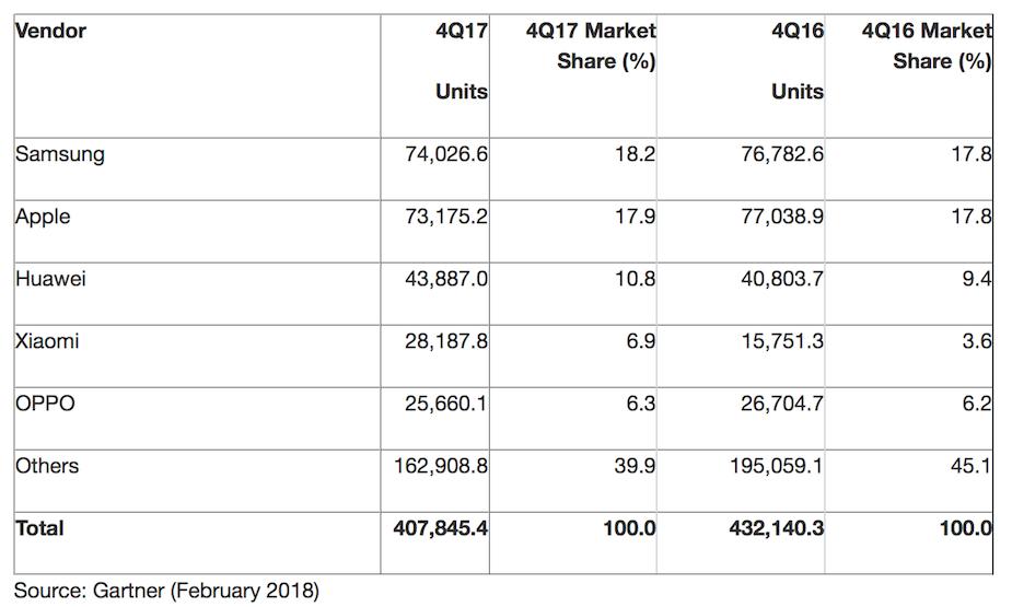 Sprzedażsmartfonów w 4 kwartale 2017 roku