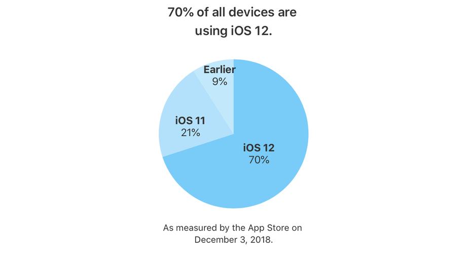 iOS 12 przyjęcie grudzień 2018