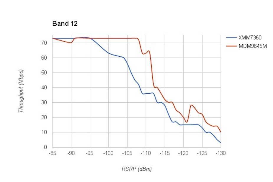 Test modułu LTE w iPhone 7 Plus