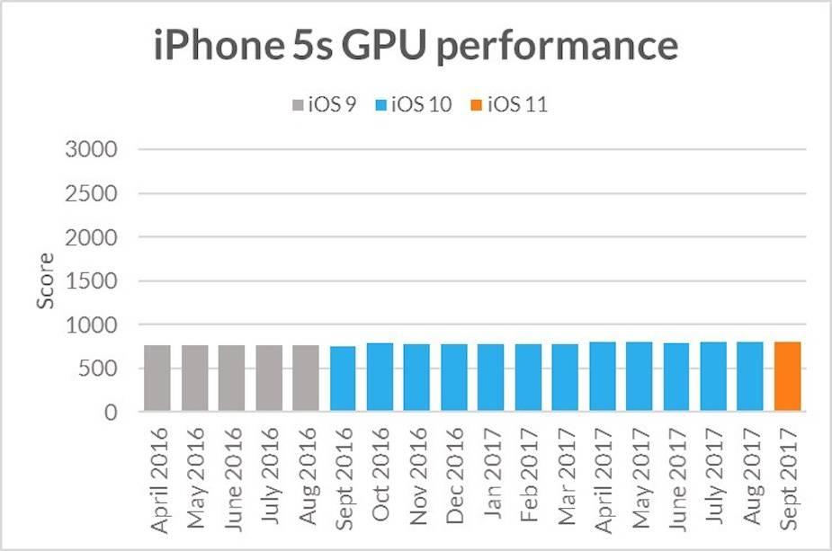 iPhone 5s wydajnośćCPU