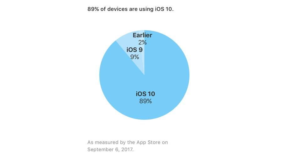 Przyjęcie iOS 10 wrzesień 2017