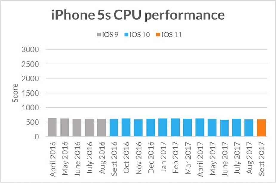 iPhone 5s wydajność GPU