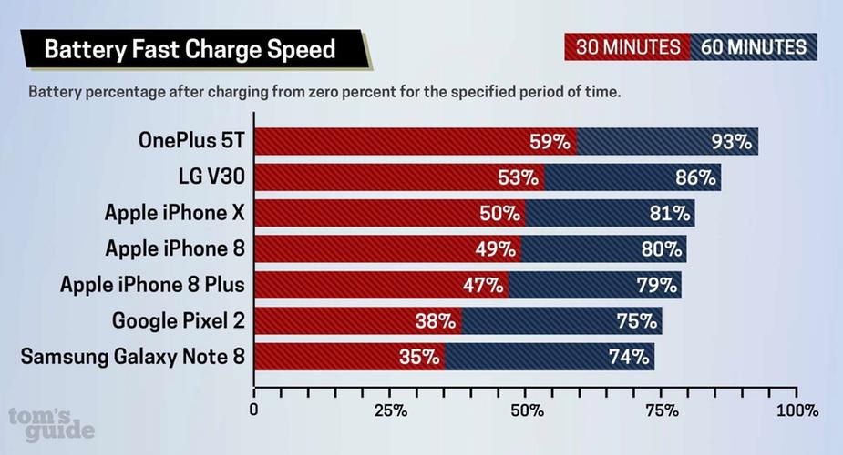 Szybkie ładowanie w iPhone'ach wolniejsze niż u konkurencji