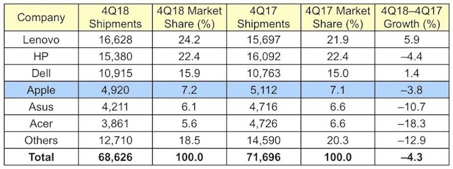Rynek komputerów w 4 kwartale 2018 roku
