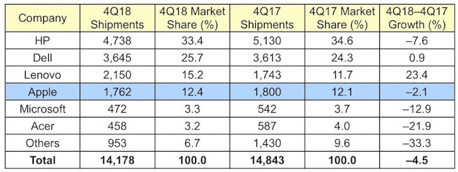 Rynek komputerów w USA w 4 kwartale 2018 roku
