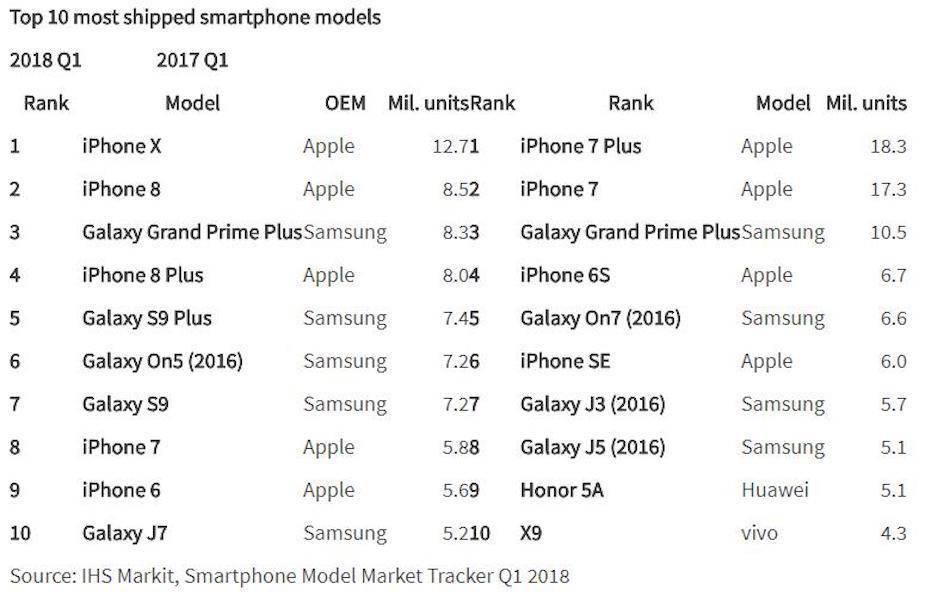 Rynek smartfonów w Q1 2018