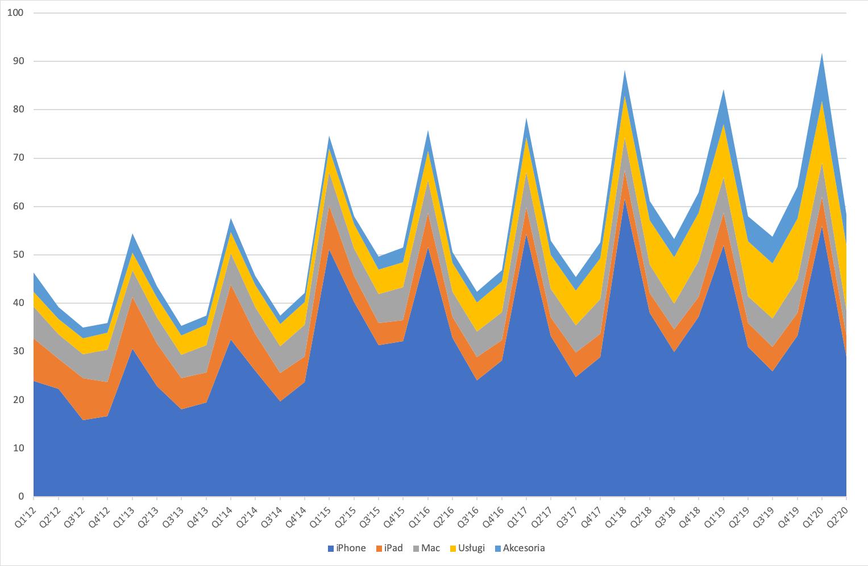 Przychody Apple w podziale na segmenty