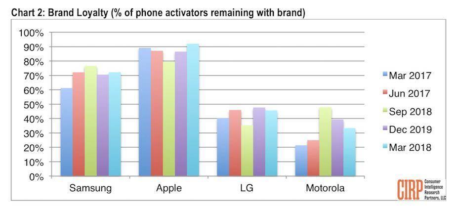 Lojalność klientów względem producentów smartfonów