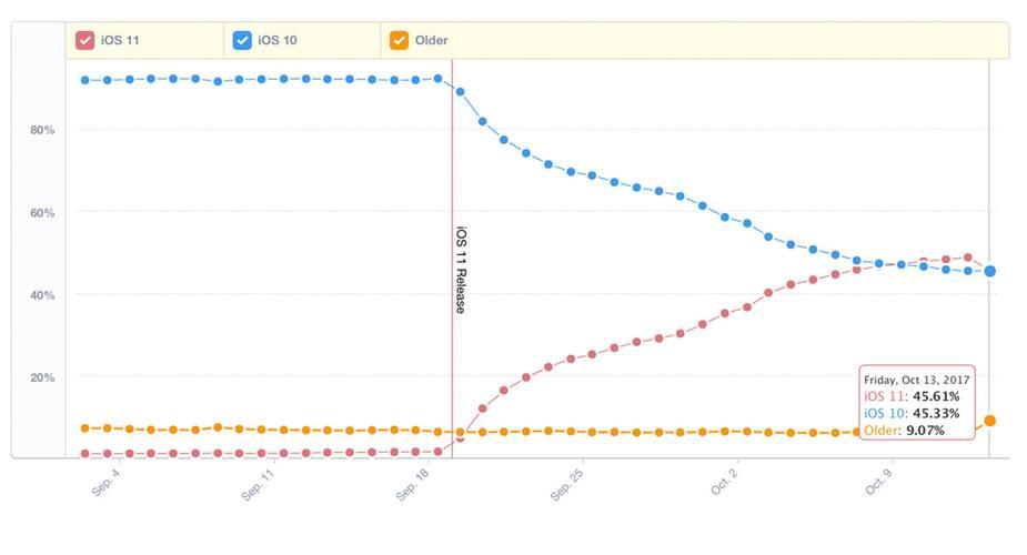iOS 11 przyjęcie wykres