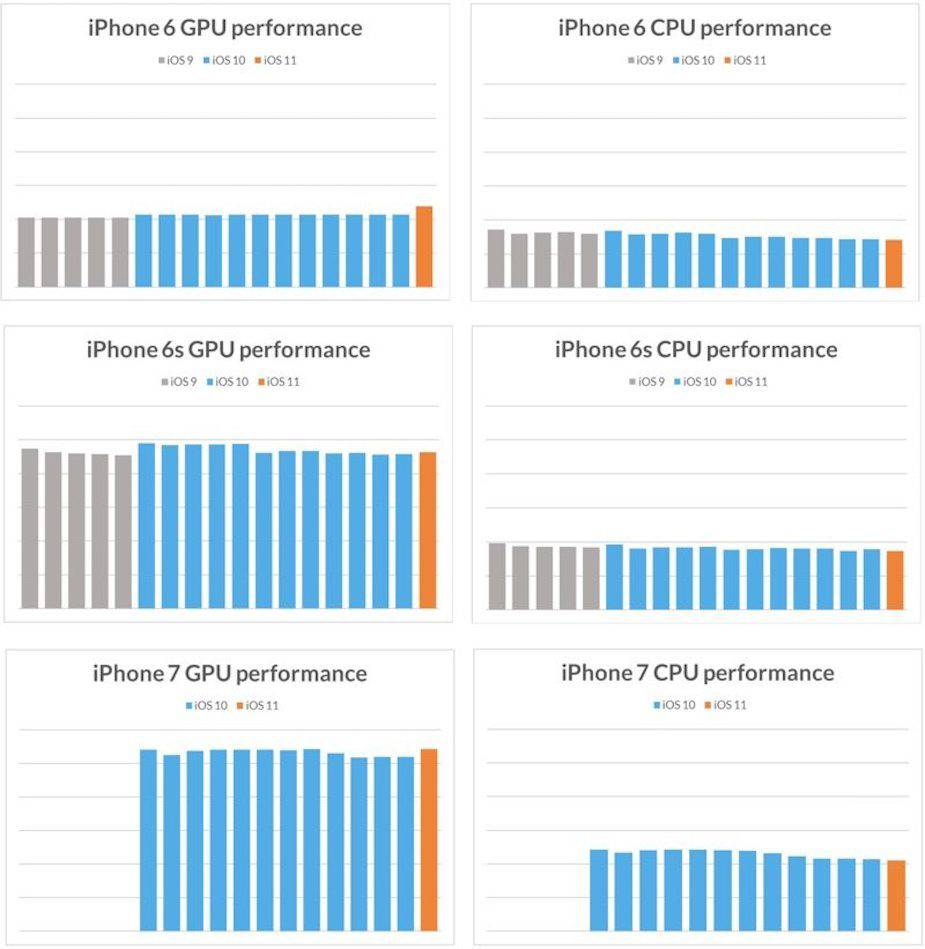 iPhone wydajnośćCPU/GPU