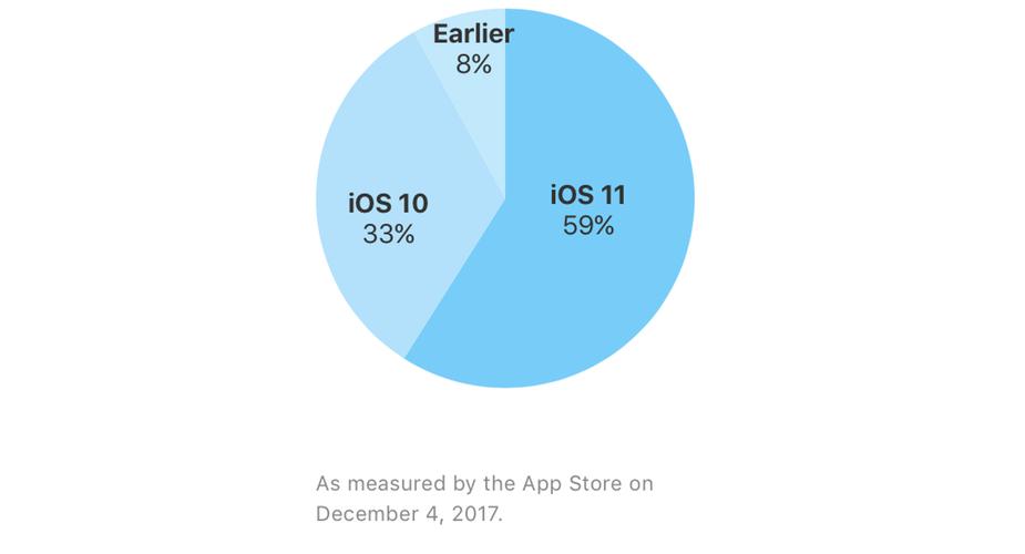 Przyjęcie iOS 11 grudzień 2017