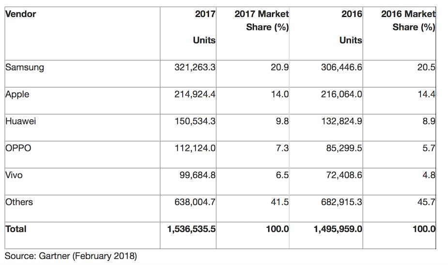 Sprzedaż smartfonów w 2017 roku z podziałem na producentów
