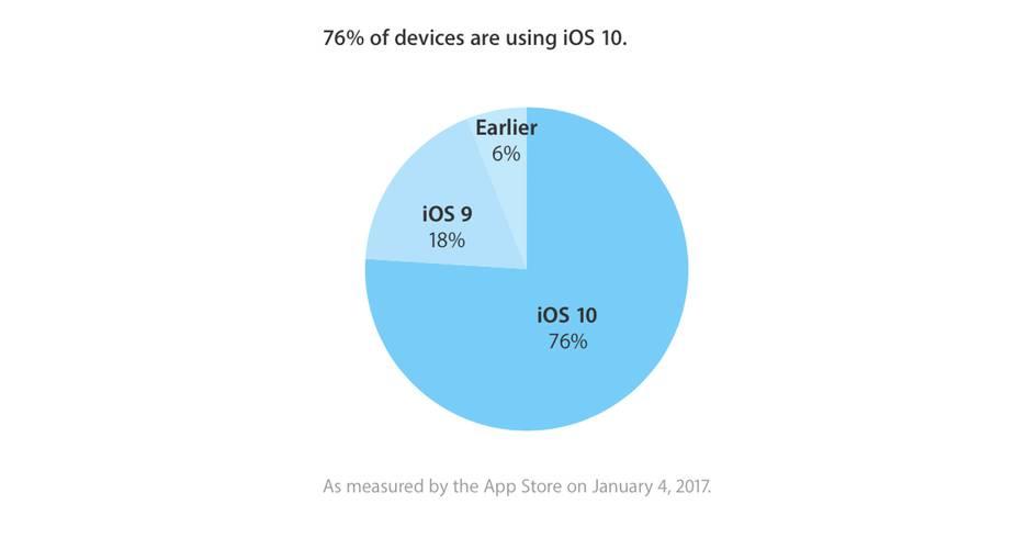 Przyjęcie iOS 10